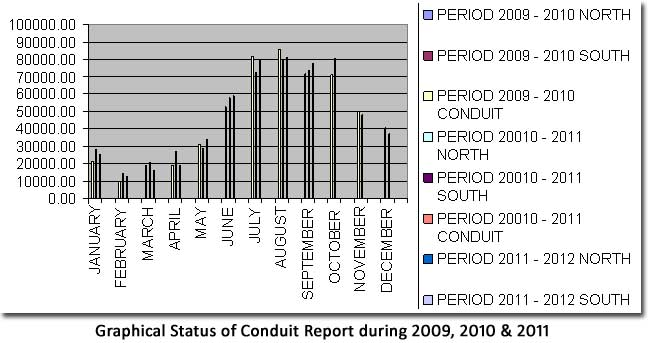 Graphical Status of Conduit Report during 2009, 2010 & 2011